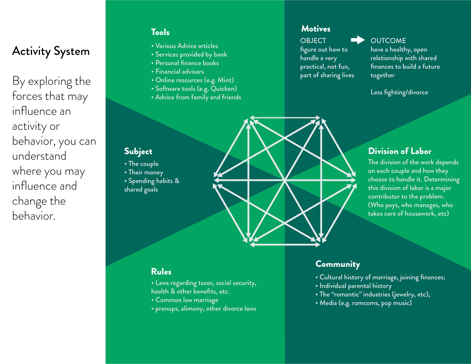 ActivitySystem_Thesis-01